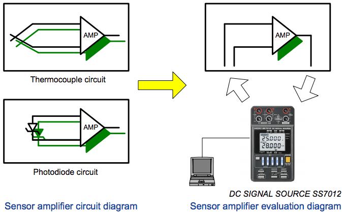 Evaluate the Amplification Quality of Sensors - Hioki