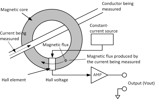 principle of current sensor