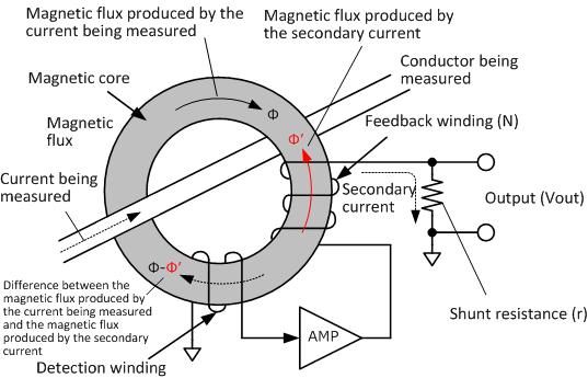 principle of current sensor