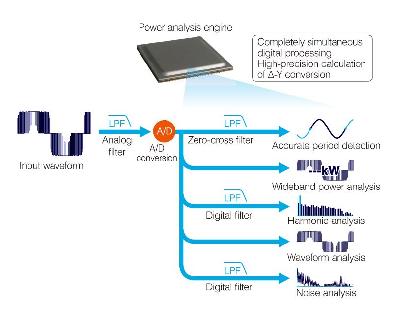Power Analyzer PW3390 - Hioki