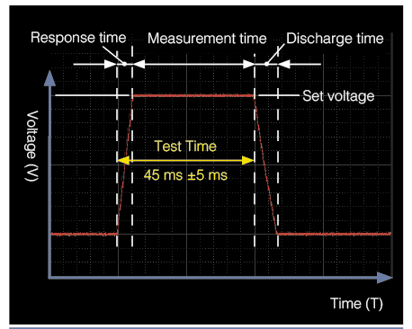 Insulation Tester ST5520 - Hioki