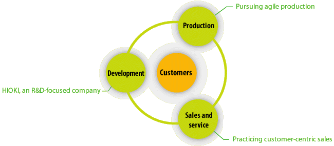 Development, production, and sales/service anchor a three-pronged approach calibrated to meet customer needs quickly.